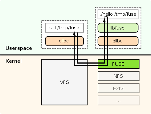 Fig-1: Workflow of FUSE