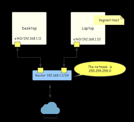 Vagrant Networking Explained - Jeff Li
