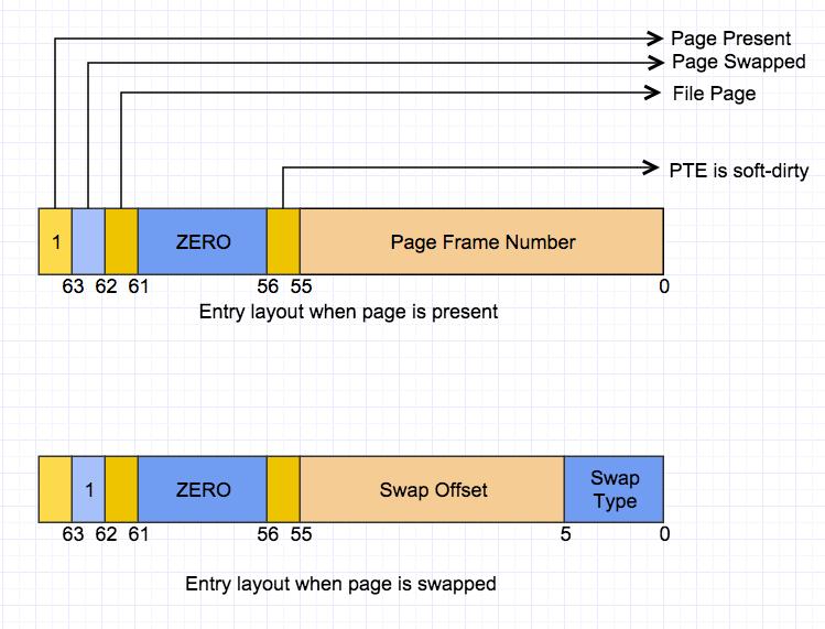 Pagemap Interface of Linux Explained - Jeff Li